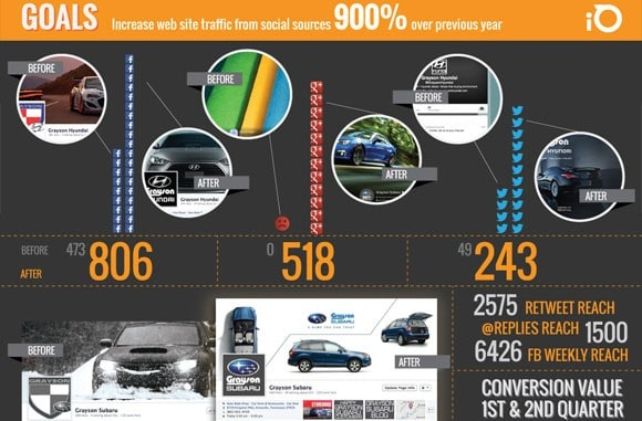 Social Media Case Study: Grayson Subaru